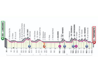 Giro d'Italia 2020, la tappa di oggi Lanciano-Tortoreto: percorso, altimetria, favoriti. Arrivano i muri!