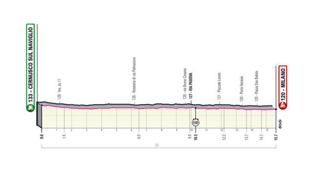 Giro d'Italia 2020, la tappa di oggi Cernusco sul Naviglio-Milano: percorso, altimetria, favoriti. La cronometro decisiva!
