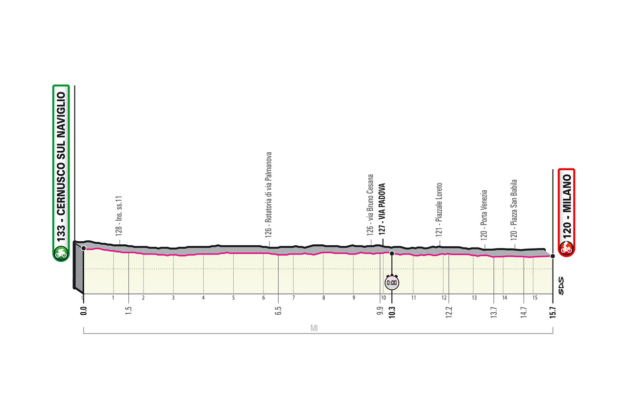 Giro d'Italia 2020, la tappa di oggi Cernusco sul Naviglio Milano: percorso, altimetria, favoriti. La cronometro decisiva!