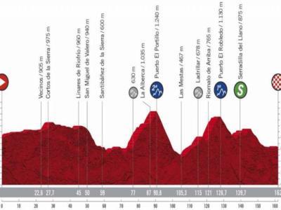 Vuelta a España 2020, la tappa di oggi Salamanca-Ciudad Rodrigo: percorso, altimetria, favoriti. Il Puerto El Robledo strizza l'occhio a Carapaz