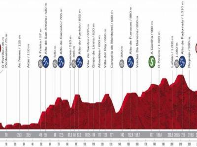 Vuelta a España 2020, la tappa di oggi Mos-Puebla de Sanabria: percorso, altimetria, favoriti. C'è il terreno per attaccare