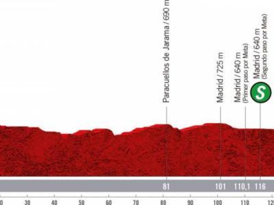 Vuelta a España 2020, la tappa di oggi Hipódromo de la Zarzuela-Madrid: percorso, altimetria, favoriti. Passerella finale per i velocisti