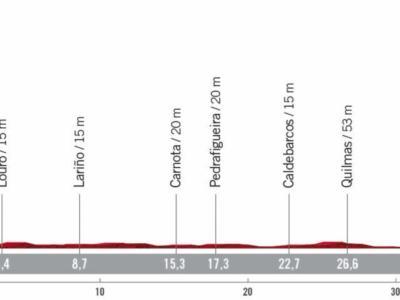 Vuelta a España 2020, la tappa di oggi Muros-Mirador de Ézaro: percorso, altimetria, favoriti. Roglic può fare il vuoto nella cronometro