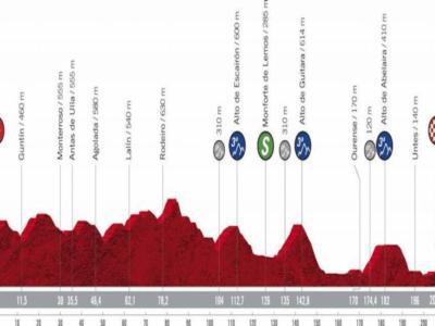 Vuelta a España 2020, la tappa di oggi Lugo-Ourense: percorso, altimetria, favoriti. Possibili colpi di mano