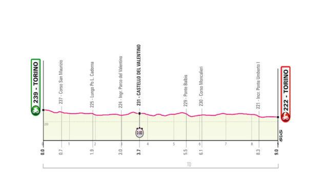 Giro d'Italia 2021, prima tappa Torino-Torino: la Corsa Rosa si apre con una crono individuale per specialisti