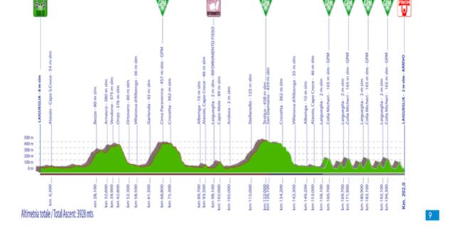 Trofeo Laigueglia 2021, il percorso ai raggi X. Colla Micheri e Capo Mele decideranno la corsa