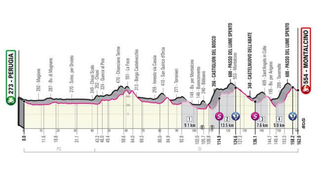 Giro d'Italia 2021, undicesima tappa Perugia-Montalcino: gli sterrati infiammano la Corsa Rosa