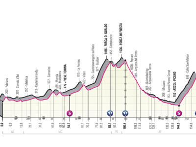 Giro d'Italia 2021, tappa di oggi Grotte di Frasassi-Ascoli Piceno: percorso, altimetria, favoriti. Tappone appenninico!