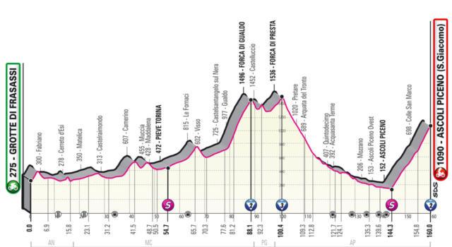 Giro d'Italia 2021, sesta tappa Grotte di Frasassi – Ascoli Piceno (San Giacomo): primo arrivo in salita per la Corsa Rosa