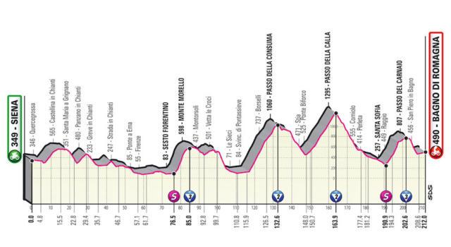 Giro d'Italia 2021, dodicesima tappa Siena-Bagno di Romagna: una giornata impegnativa sugli Appennini