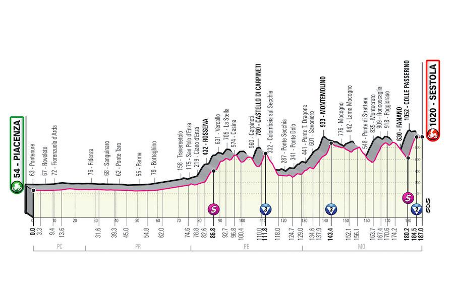 Giro d'Italia 2021, pagelle prima tappa: Filippo Ganna è ancora fulmine rosa, Evenepoel c'è