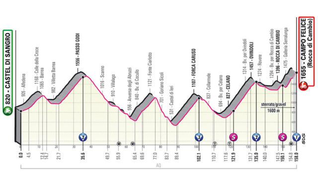 Giro d'Italia 2021, nona tappa Castel di Sangro-Campo Felice (Rocca di Cambio): il primo vero arrivo in salita di questa edizione