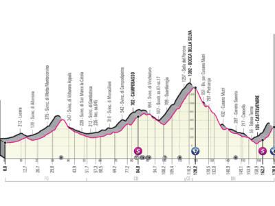 Giro d'Italia 2021, tappa di oggi Foggia-Guardia Sanframondi: percorso, favoriti, altimetria. Finale da finisseur