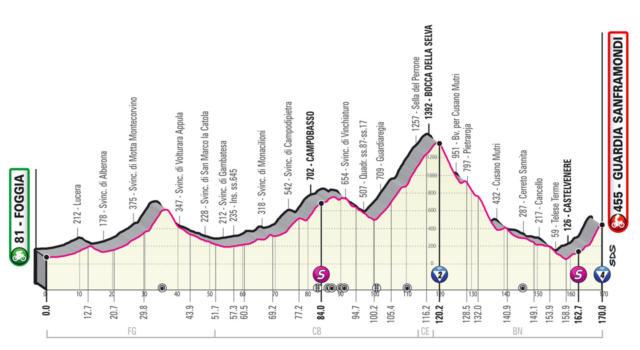 Giro d'Italia 2021, ottava tappa Foggia-Guardia Sanframondi: arrivo su uno strappo insidioso