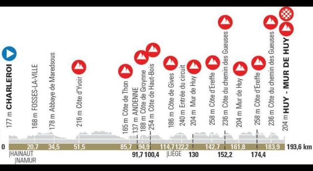 Freccia Vallone 2021: il percorso ai raggi X. Il Muro di Huy svetta sulla seconda delle tre classiche delle Ardenne