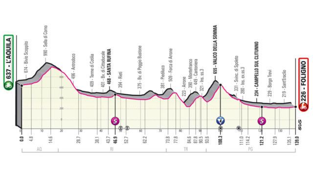 Giro d'Italia 2021, decima tappa L'Aquila-Foligno: finale adatto alle ruote veloci. Attenzione alle fughe