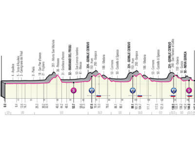 Giro d'Italia 2021, quindicesima tappa Grado-Gorizia: circuito ideale per una fuga o per un colpo di mano nel finale