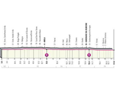 Giro d'Italia 2021, tappa di oggi Modena-Cattolica: percorso, altimetria, favoriti. Viviani sfida Ewan e Merlier