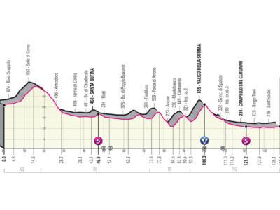 Giro d'Italia 2021, tappa di oggi L'Aquila-Foligno: percorso, altimetria, favoriti. L'occasione di Nizzolo e Viviani