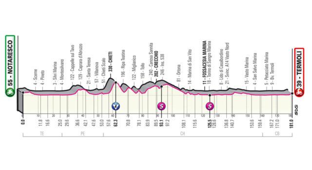 Giro d'Italia 2021, tappa di oggi Notaresco-Termoli: percorso, altimetria, favoriti. Strappo al 12% nel finale!
