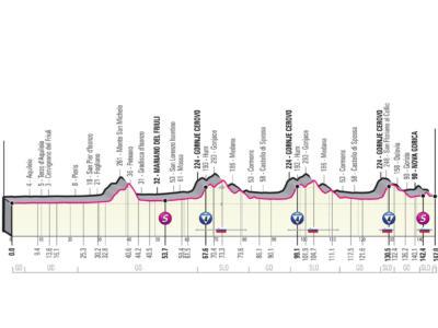 Giro d'Italia 2021, tappa di oggi Grado-Gorizia: percorso, altimetria, favoriti. Strappo finale al 14%!