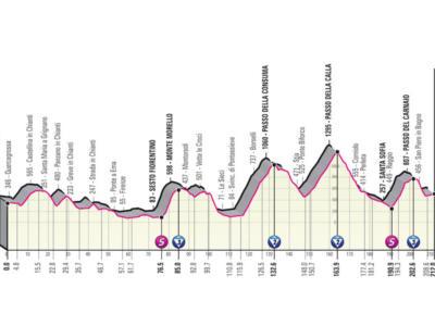 Giro d'Italia 2021, tappa di oggi Siena-Bagno di Romagna: percorso, altimetria, favoriti. Il Passo del Carnaio può fare selezione