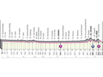 Giro d'Italia 2021, tappa di oggi Rovereto-Stradella: percorso, altimetria, favoriti. Fuga o finisseur?