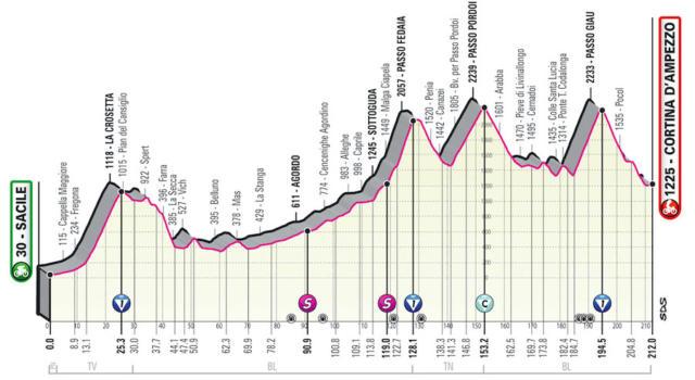 Giro d'Italia 2021, tappa di oggi Sacile-Cortina d'Ampezzo: percorso, altimetria, favoriti. Fedaia, Pordoi e Giau: si salvi chi può!