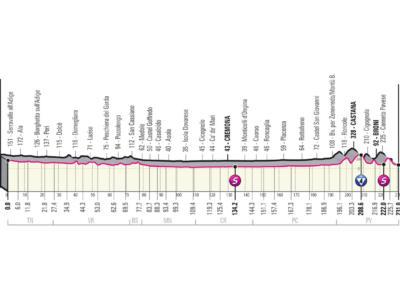 Giro d'Italia 2021, diciottesima tappa Rovereto-Stradella: ultima chance per le ruote veloci