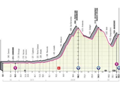 Giro d'Italia 2021, tappa di oggi Verbania-Valle Spluga: percorso, altimetria, favoriti. Ultimo tappone con San Bernardino e Alpe Motta