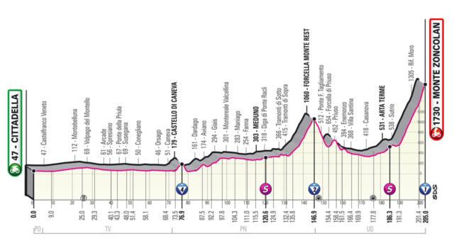 Giro d'Italia 2021, tappa di oggi Cittadella-Monte Zoncolan: percorso, altimetria, favoriti. Pendenze al 27%!