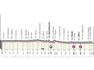 Giro d'Italia 2021, tappa di oggi: percorso e altimetria Stupinigi-Novara. La prima volata