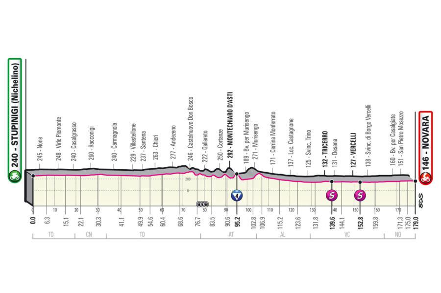 Giro d'Italia 2021, tappa di oggi: percorso e altimetria Stupinigi Novara. La prima volata