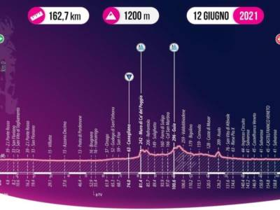 Giro d'Italia U23, tappa di oggi San Vito al Tagliamento-Castelfranco Veneto: percorso, favoriti, altimetria. Chiusura per velocisti