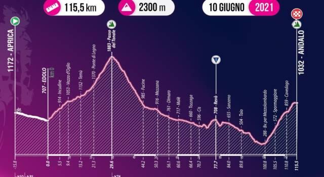 Giro d'Italia U23, tappa di oggi Aprica-Andalo: percorso, favoriti, altimetria. Qualcuno riuscirà a battere Ayuso?