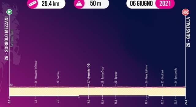 Giro d'Italia U23, tappa di oggi Sorbolo Mezzani-Guastalla: percorso, favoriti, altimetria. La cronometro può rivoluzionare la classifica
