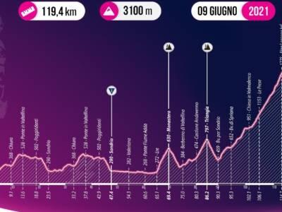 Giro d'Italia U23, tappa di oggi Sondrio-Lago di Campo Moro: percorso, favoriti, altimetria. Tutti contro Ayuso nella frazione regina