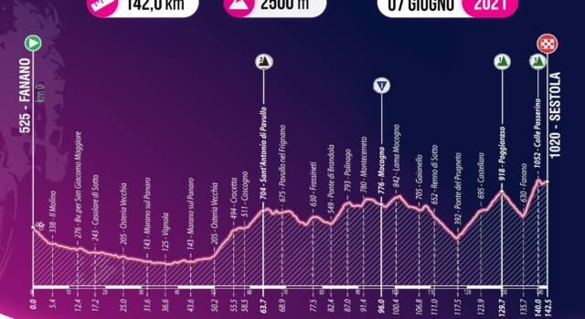 Giro d'Italia U23, tappa di oggi Fanano-Sestola: percorso, favoriti, altimetria. Charmig sfida Ayuso a Sestola
