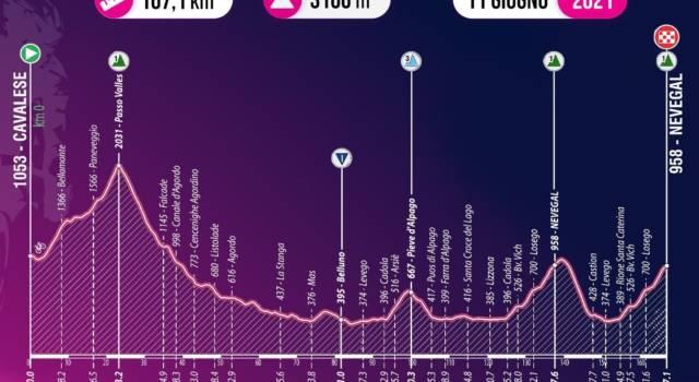 Giro d'Italia U23, tappa di oggi Cavalese – Nevegal: percorso, favoriti, altimetria. Juan Ayuso cerca il poker
