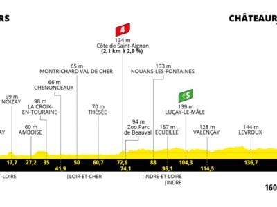 Tour de France 2021 oggi, sesta tappa: percorso, favoriti, altimetria. Cavendish favorito per il bis