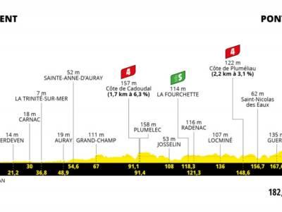 Tour de France 2021 oggi, terza tappa: percorso, favoriti, altimetria. Largo agli sprinter