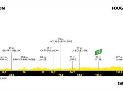 Tour de France 2021 oggi, quarta tappa: percorso, favoriti, altimetria. Nuova occasione per le ruote veloci