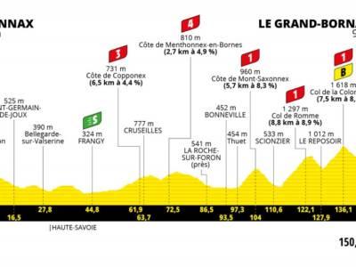 Tour de France 2021 oggi, ottava tappa: percorso, favoriti, altimetria. L'ora delle Alpi con la Colombiere!