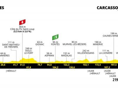Tour de France 2021 oggi, tredicesima tappa: percorso, favoriti, altimetria. Volata probabile, fuga possibile