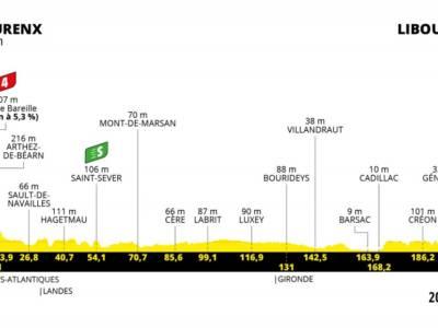 Tour de France 2021 oggi, diciannovesima tappa: percorso, favoriti, altimetria. Tutti contro Cannonball