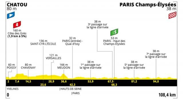 Tour de France 2021 oggi, ventunesima tappa: percorso, favoriti, altimetria. Mark Cavendish per la storia