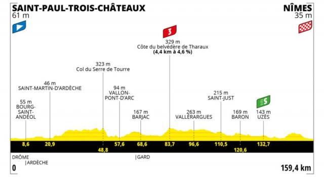 Tour de France 2021 oggi, dodicesima tappa: percorso, favoriti, altimetria. Cavendish punta al poker