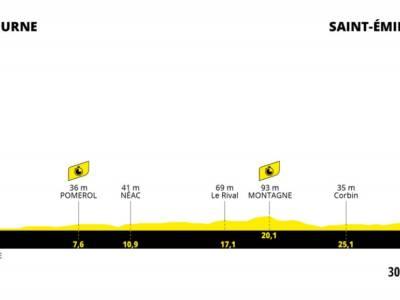 Tour de France 2021 oggi, ventesima tappa: percorso, favoriti, altimetria. Ultima cronometro della Grande Boucle