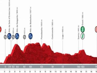 Vuelta a España 2021 oggi, diciannovesima tappa: percorso, altimetria, favoriti. Giornata perfetta per gli attacchi da lontano