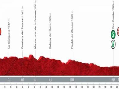 Vuelta a España 2021 oggi, tredicesima tappa: percorso, altimetria, favoriti. Spazio alle ruote veloci